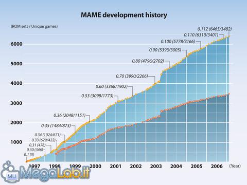 03_-_MAME_chart.jpg