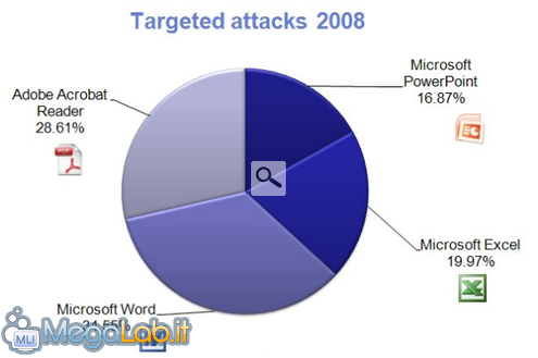TargetedAttacks2008_610x406.png