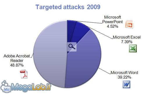 TargetedAttacks2009.png