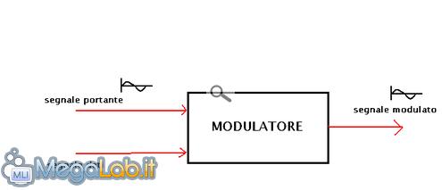 Modulatore.PNG