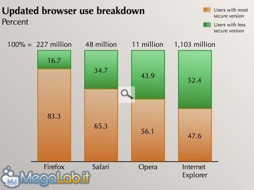 Gli_utenti_Firefox_sono_i_pi_aggiornati_1.JPG