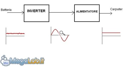 Blocchiinverter.jpg