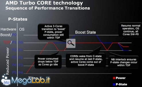 AMD_turbo_core-540x330.jpg