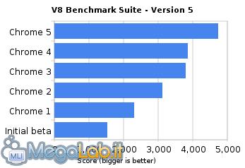 V8_benchmark_suite_-_version_5.png