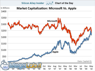 Chart-of-the-dat-apple-Microsoft-market-capitalization-may-2010.jpg