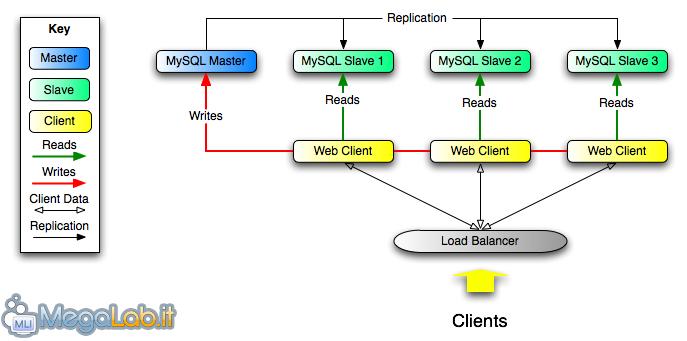 Replicare MySQL