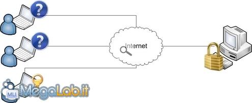 Client_server_lock.jpg