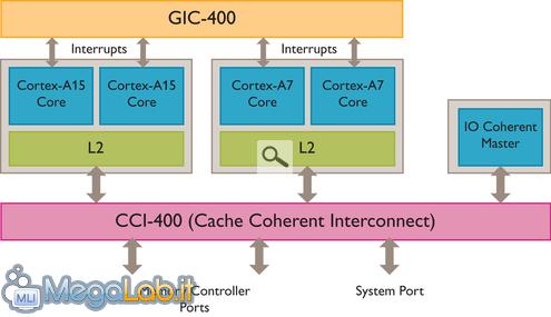 Fig_1_Cortex-A15_CCI_Cortex-A7_System.jpg